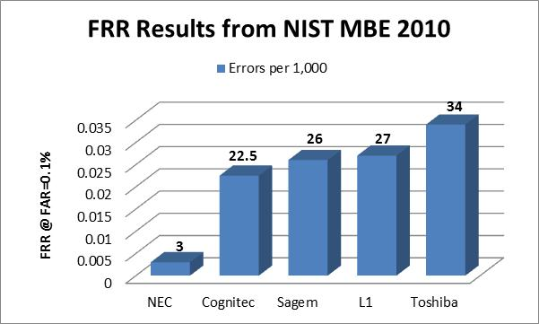 FRR Results from NIST MBE2010